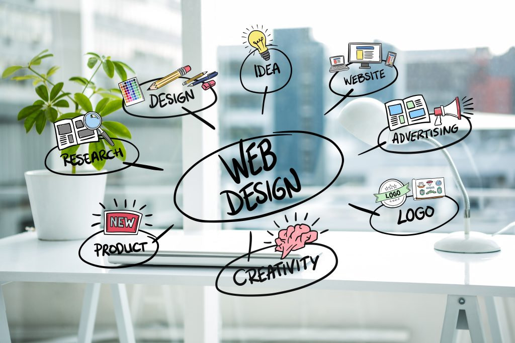 , 5 Trends that Define Web Design and Development for 2020